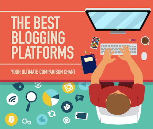 best free blogging sites in 2018 compare platforms infographic