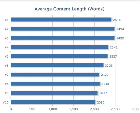 Word Count Content