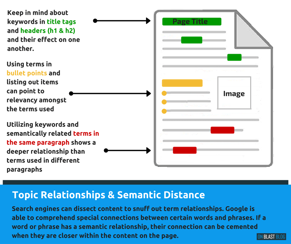 How to write a blog post step by step on blast blog 3 semantic distance and term associations malvernweather Images