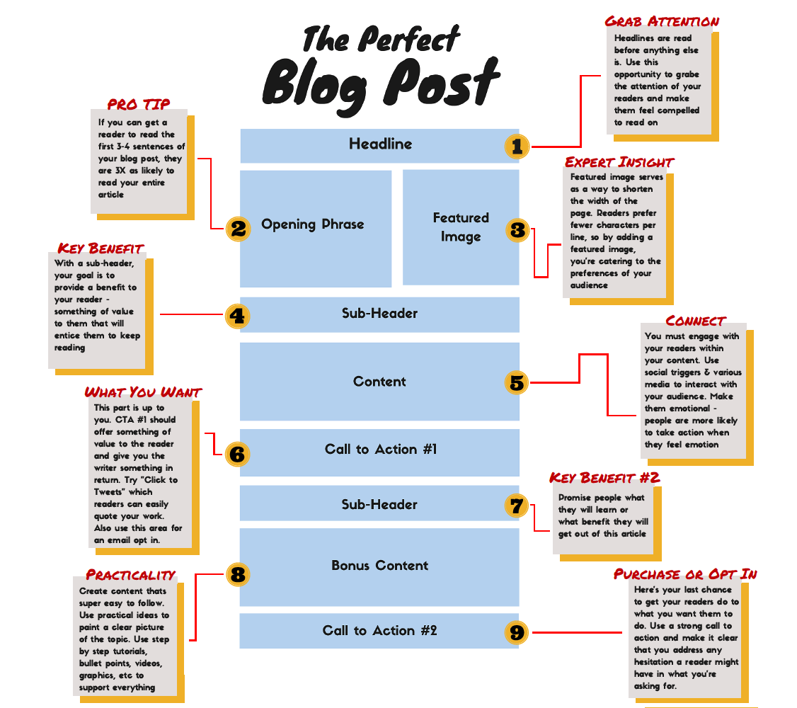 How to write a blog post step by step on blast blog for How to build a blog