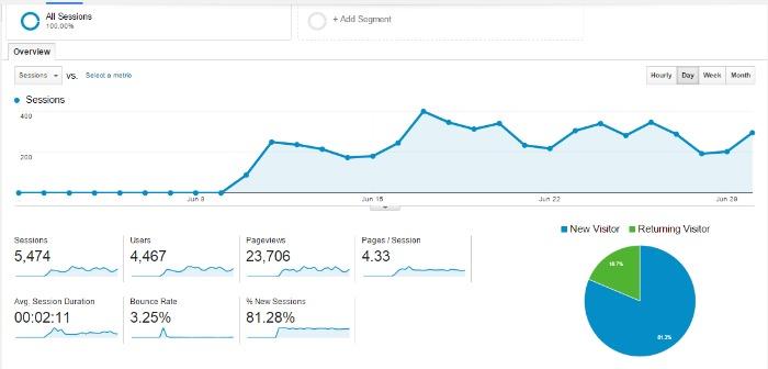statistics-traffic