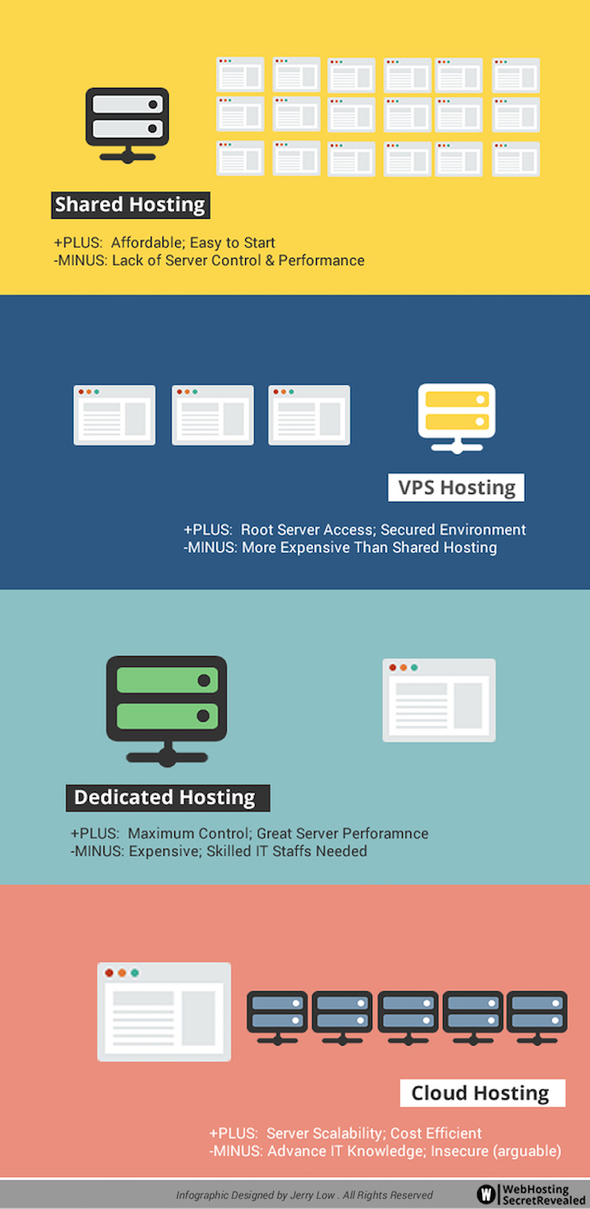 Different Web Hosting Options