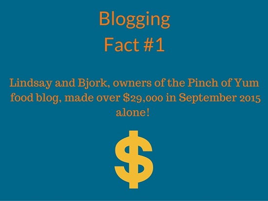 blogging-facts