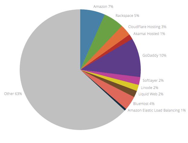 Web Hosting Stats