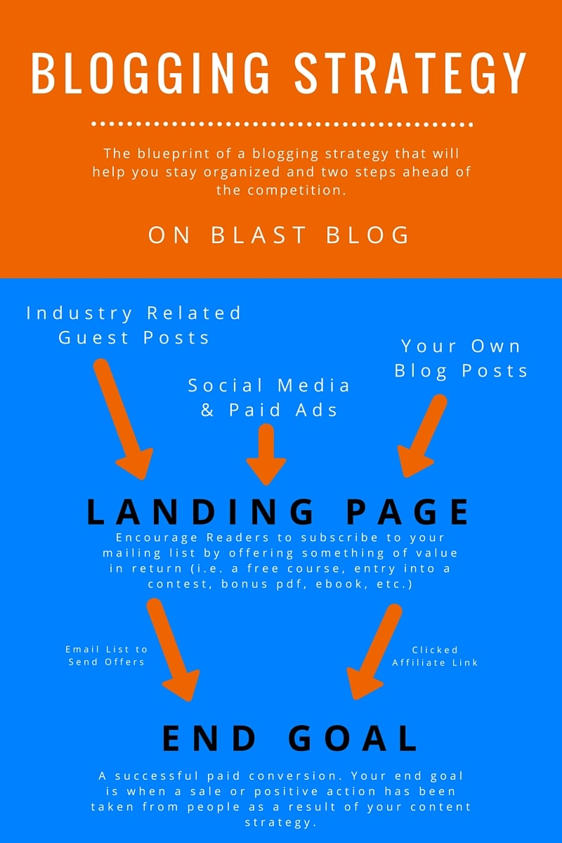 Blogging Strategy Blueprint