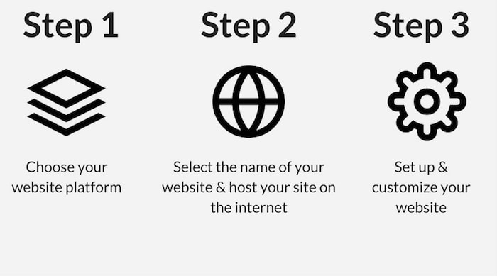 steps to making a website
