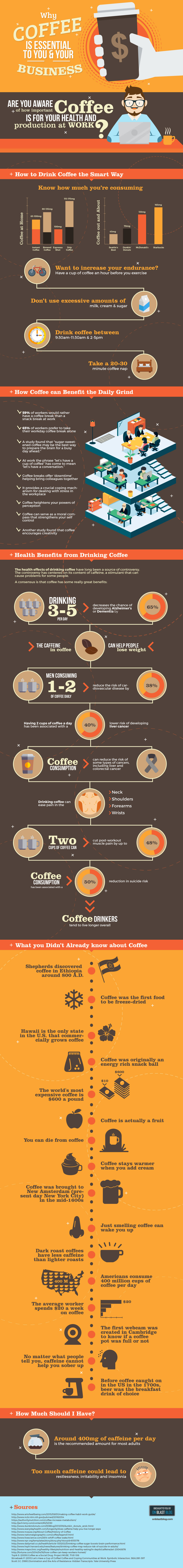 Boosting Productivity with Coffee
