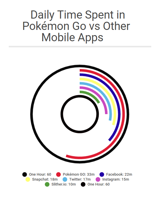 pokemon-go-usage
