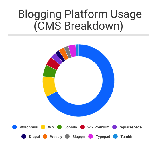 Blogging Platform Breakdown chart