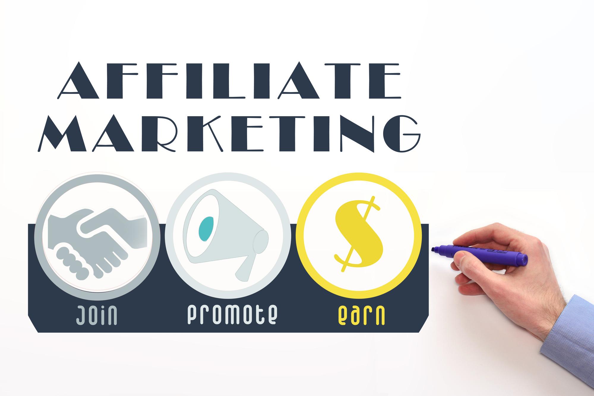 Affiliate Marketing Visualized